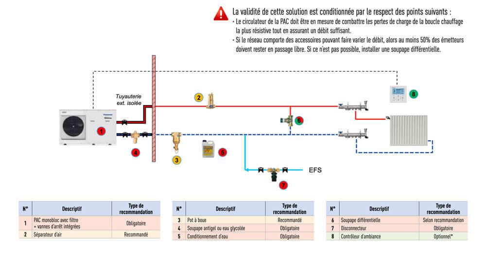 Schéma de raccordement hydraulique pompe à chaleur