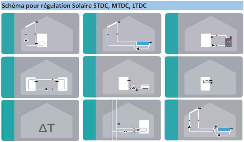 Schémas des applications de fonctionnement du régulateur solaire STDC
