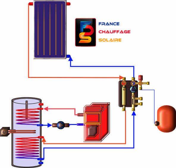 L'appoint en énergie est assurée par une chaudière externe par l'intermédiaire du deuxième échangeur thermique