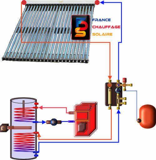 Schéma de raccordement du ballon solaire double échangeur au capteur solaire à tubes sous vide CPC MAX