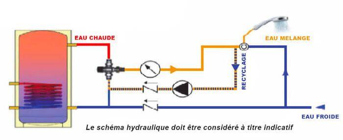 Exemple de schéma d'installation d'un mitigeur thermostatique solaire