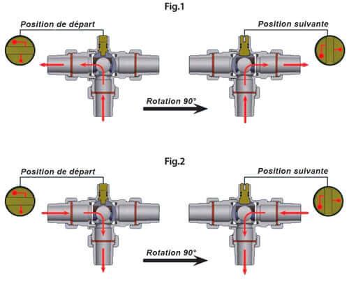 scheme fonctionnement electrovanne 3 voies